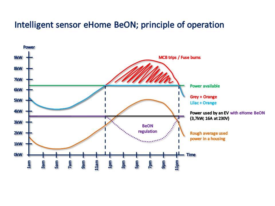Modo de funcionamiento de eHome BeON