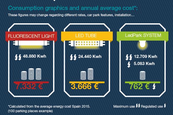 LedPark consumption graphic